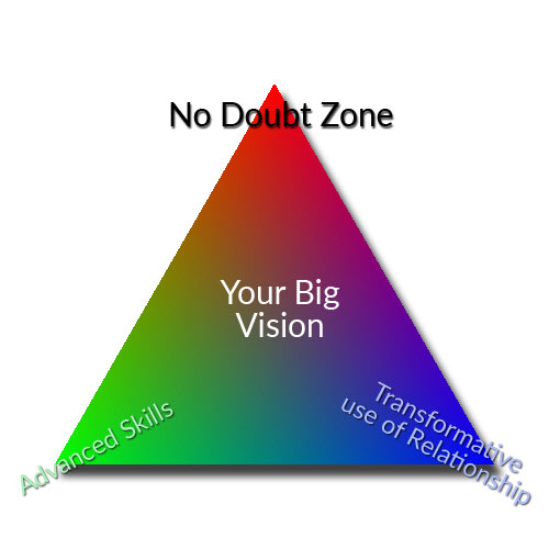 The No Doubt Zone Triangle